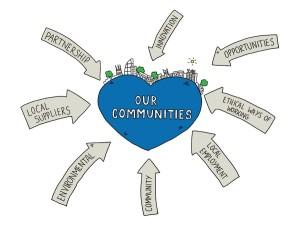Our Communities_social value input