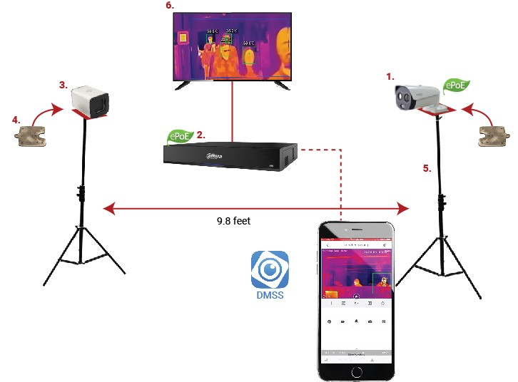 Thermal imaging technology from Mac Security SYstems